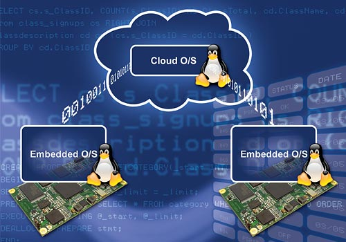 Combining Forces: Embedded Linux + Cloud Linux